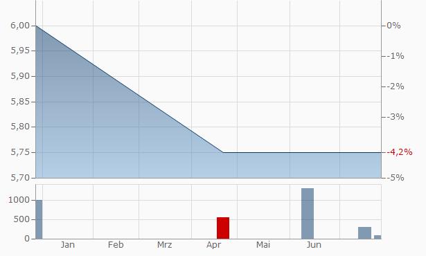 Alimco Financial Chart
