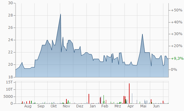 River Valley Community Bancorp Registered Chart