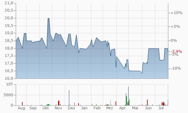 Eagle Financial Bancorp Chart