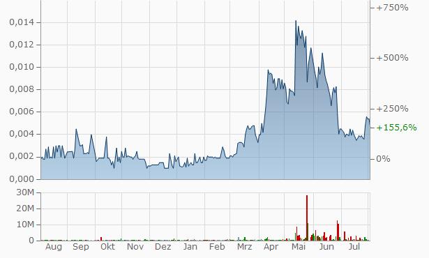 Ameritek Ventures Registered Chart