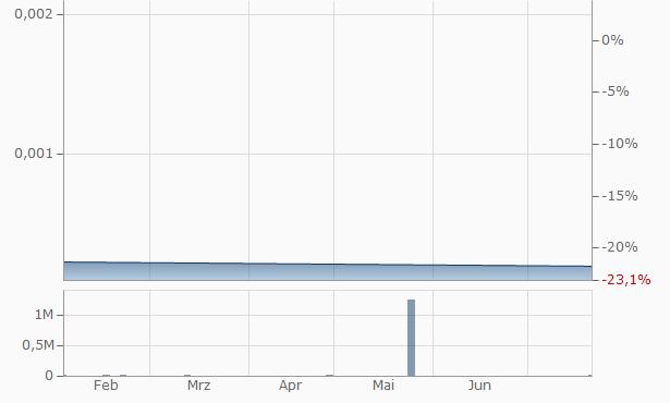 James Monroe Capital Chart