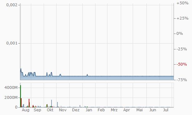 EVIO Chart
