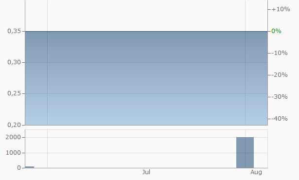 Ando Chart