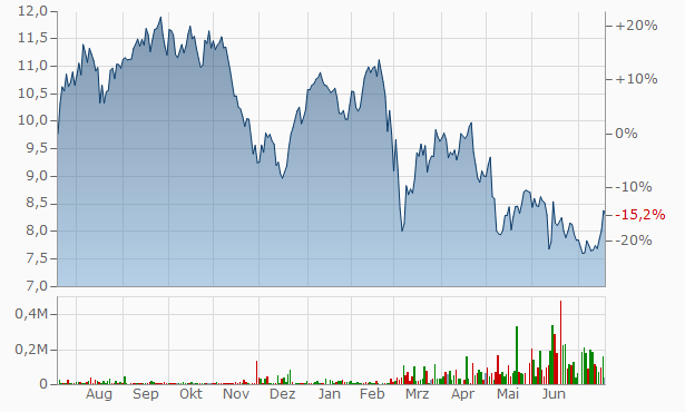 Whitbread Chart