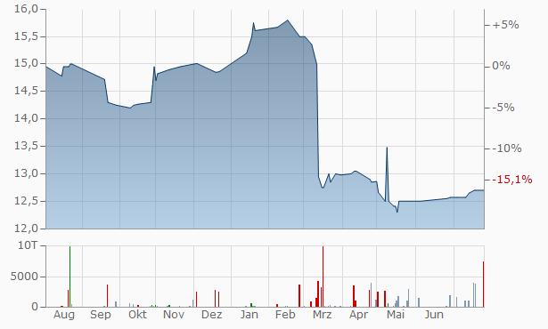 Victory Bancorp Chart