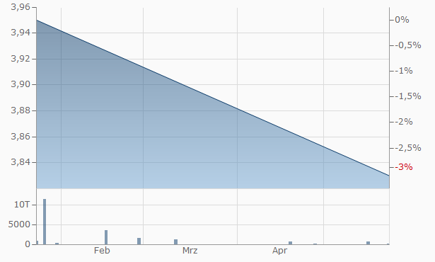 PETRONAS Gas Bhd Chart