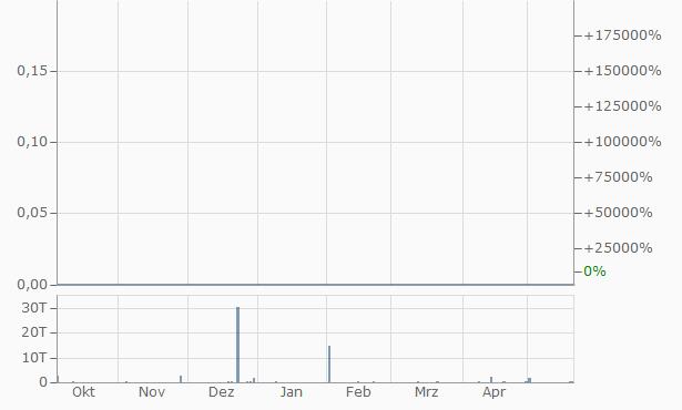 Longfin A Chart