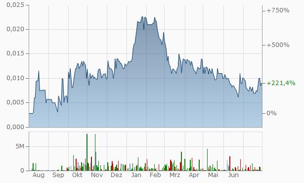 BitFrontier Capital Chart