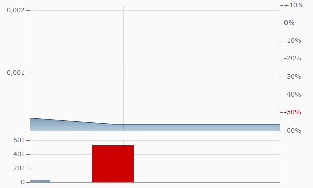 ViviCells International Chart