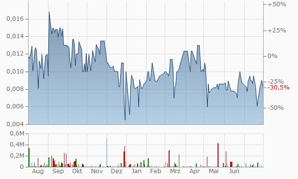 UMED Chart