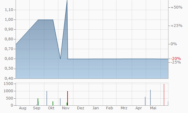 Ajia Innogroup Chart