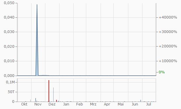JB&ZJMY Chart