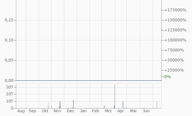 MoneyOnMobile Chart