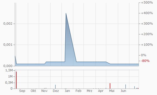 WMAC Chart