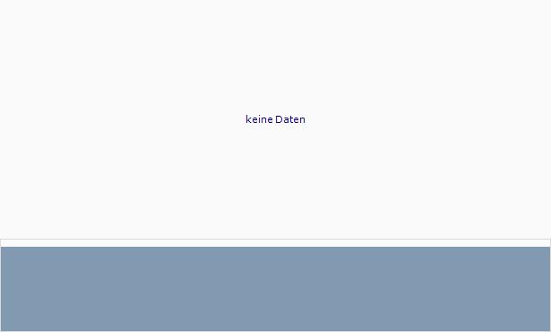 VioQuest Pharmaceuticals Chart