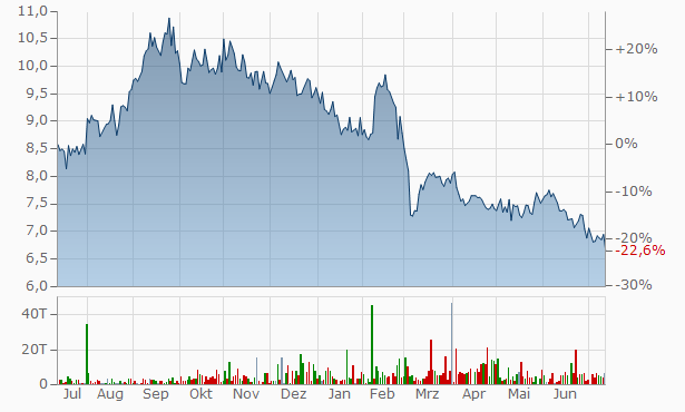 AGC Chart