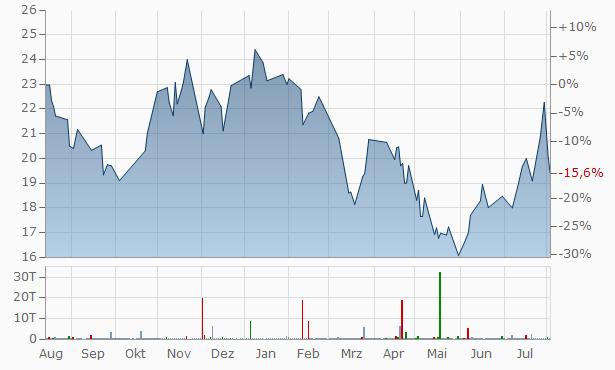 Absa Group Chart