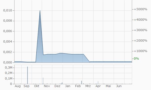 GSRX Industries Chart