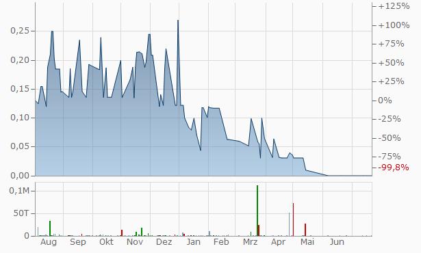 ML Capital Group Chart