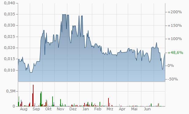 Joshua Gold Resources Chart