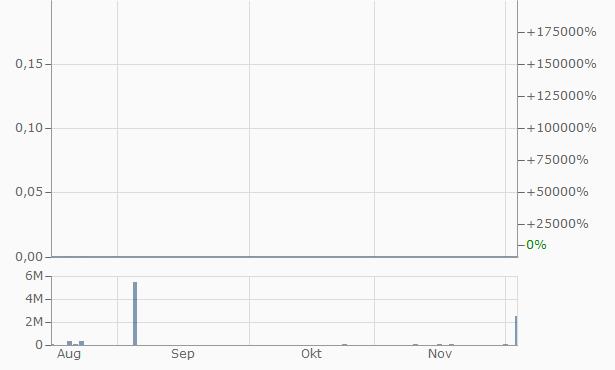 Sionix Chart