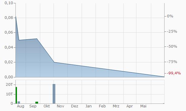 Stratus Capital Chart