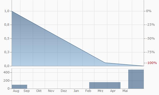 ZhongKe Chart