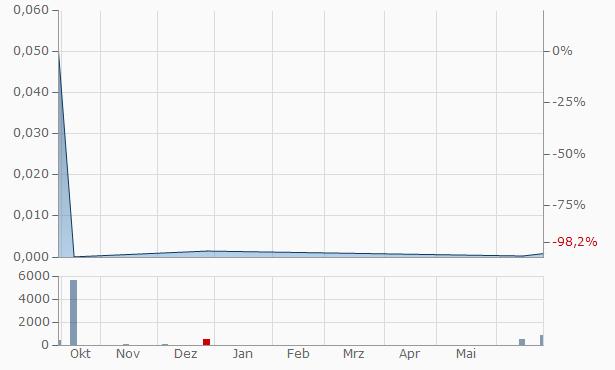 Viabuilt Ventures Chart