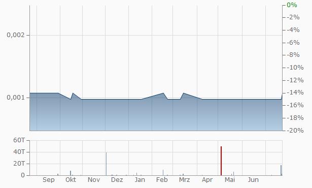 alpha-En Chart