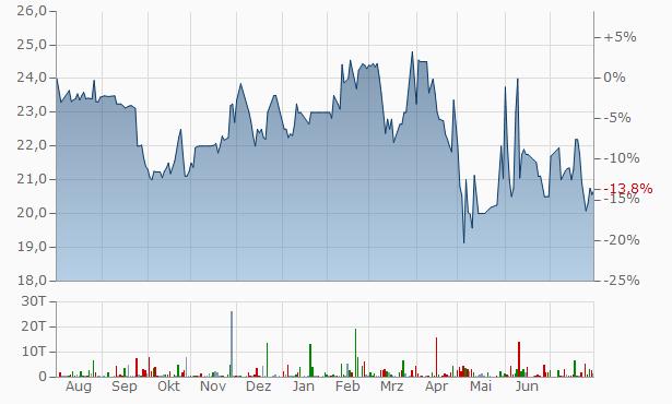 Isabella Bank Chart