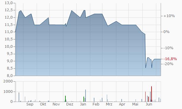 Auburn Bancorp Chart