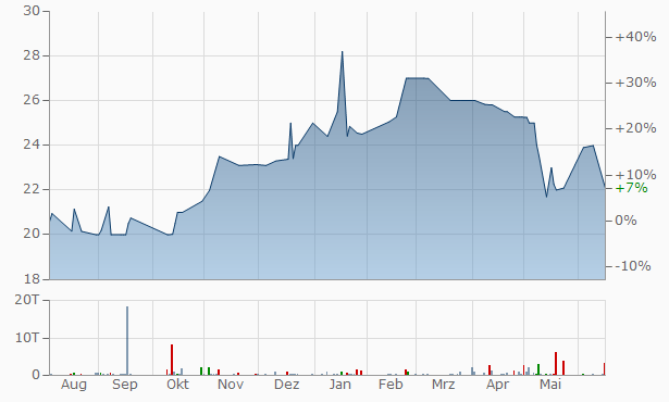 Amb Financial Chart