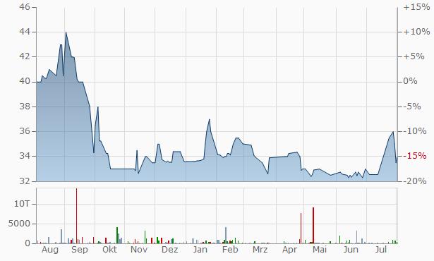FFD Financial Chart