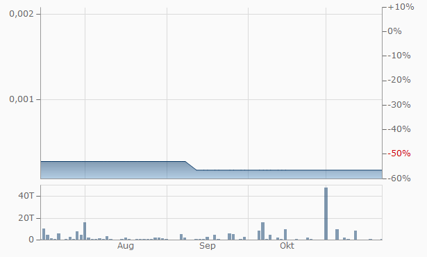 Vaccex Chart