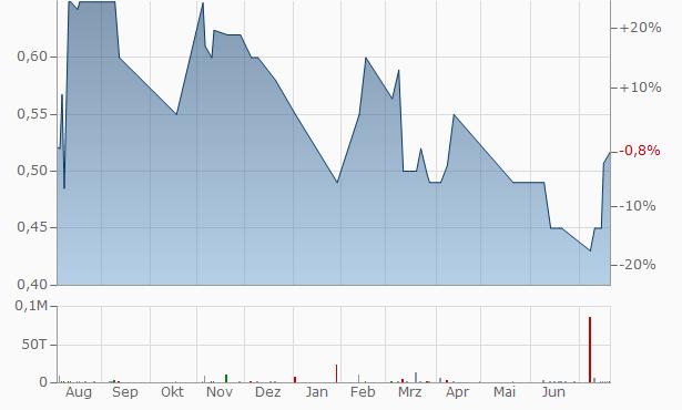 AB&T Financial Chart