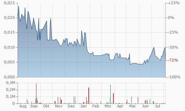 Enviro-Serv Chart