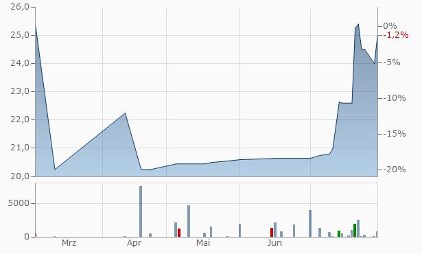 Washington Business Bank Registered Chart