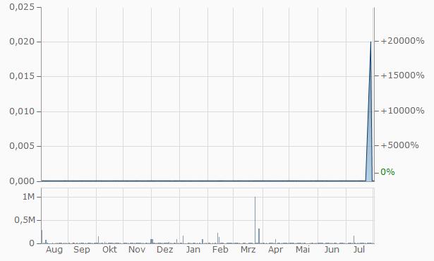 Agritek Chart