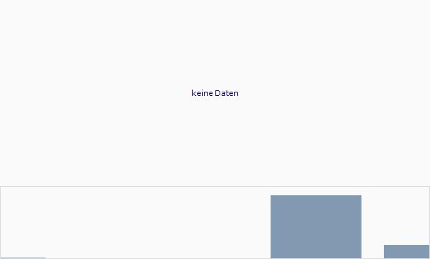 SSLJ.com Chart