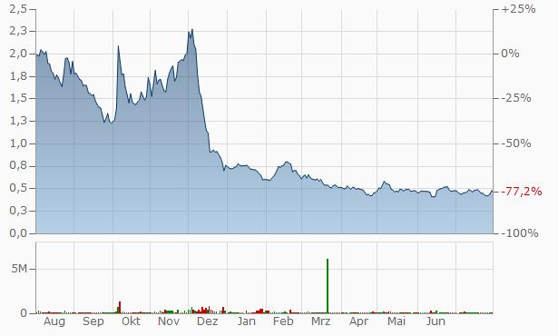 Jushi B Chart