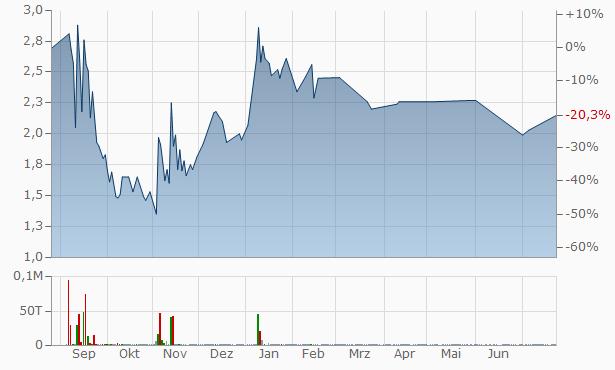 Shenzhen Investment Chart
