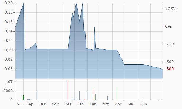 Agentix Chart