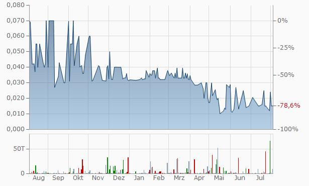 Startech Labs Chart