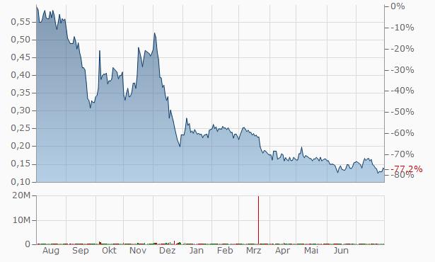 4Front Ventures Chart