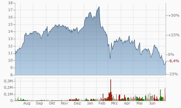 ABN AMRO Bank NV Un Chart