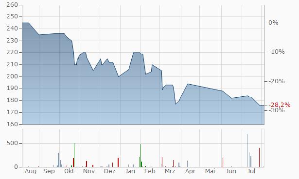 Amfin Financial Chart