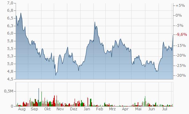 Z Chart