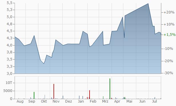 Orbia Advance Chart