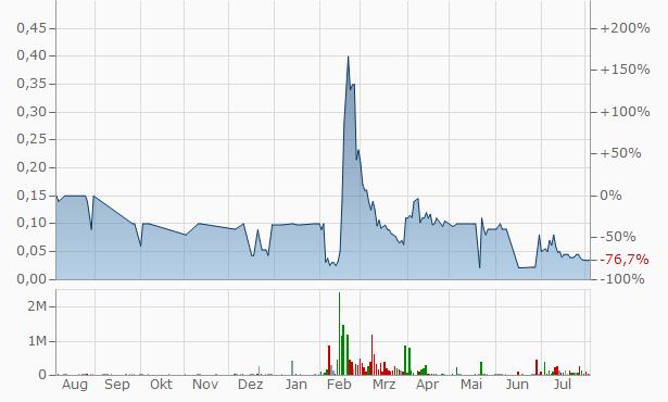 Dais Chart