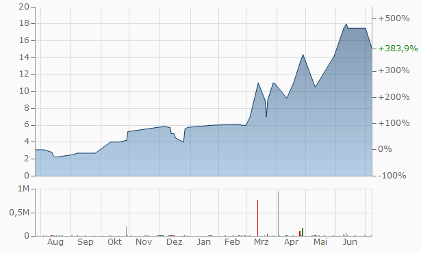Vantage Drilling International Registered Chart